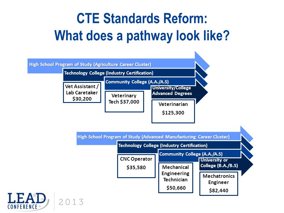 CTE Standards Reform: What does a pathway look like