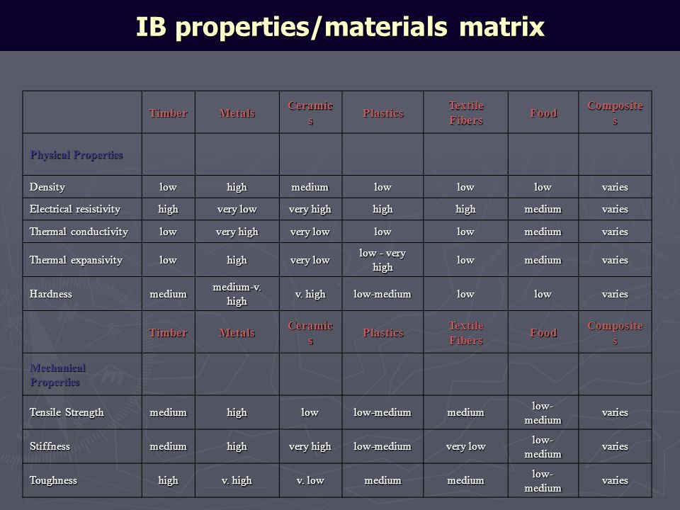 IB properties/materials matrix
