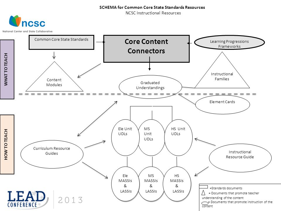 Core Content Connectors