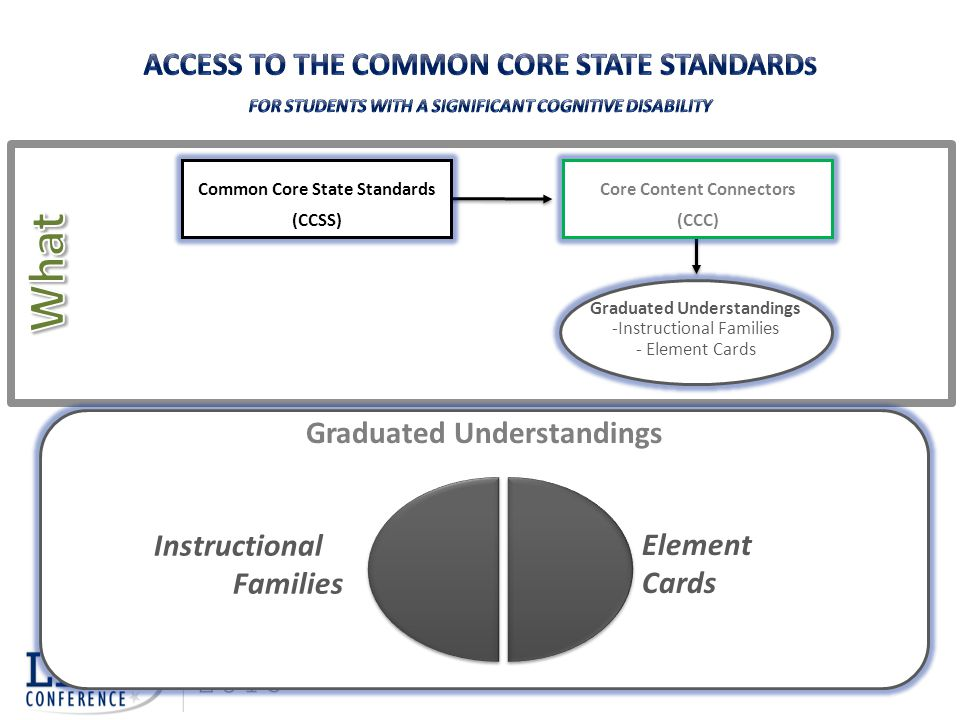 What Access to the Common Core State Standards