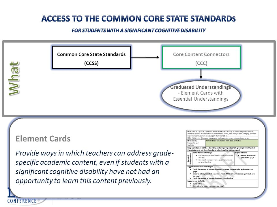 What Access to the Common Core State Standards Element Cards
