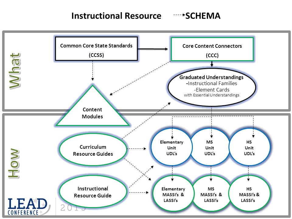 What How Instructional Resource SCHEMA Common Core State Standards