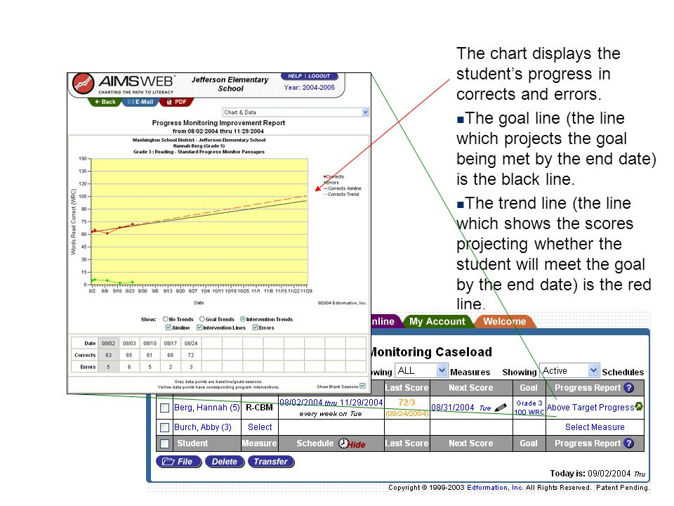 The chart displays the student's progress in corrects and errors.