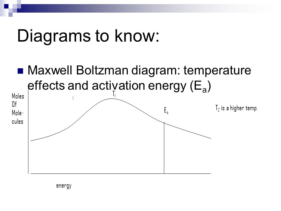 Diagrams to know: Maxwell Boltzman diagram: temperature effects and activation energy (Ea) T1. Moles.