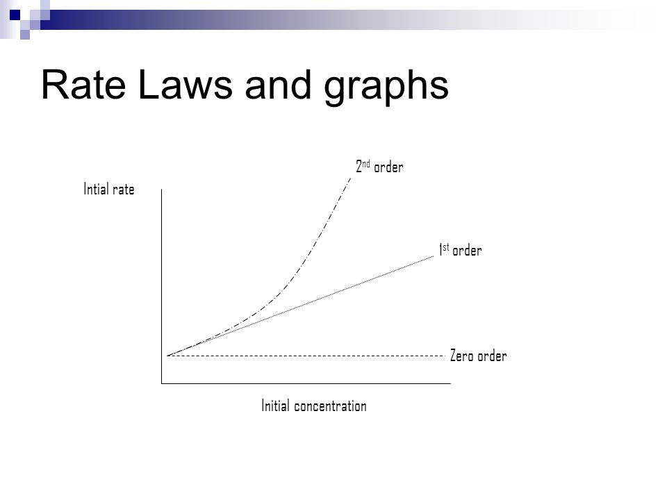Rate Laws and graphs 2nd order Intial rate 1st order Zero order