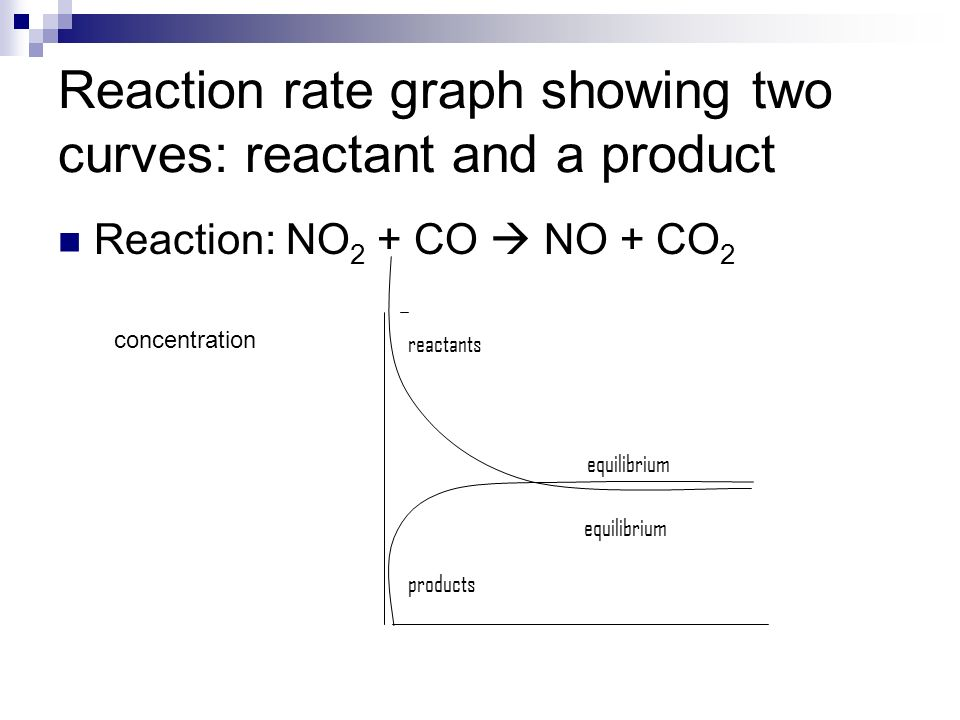 Reaction rate graph showing two curves: reactant and a product