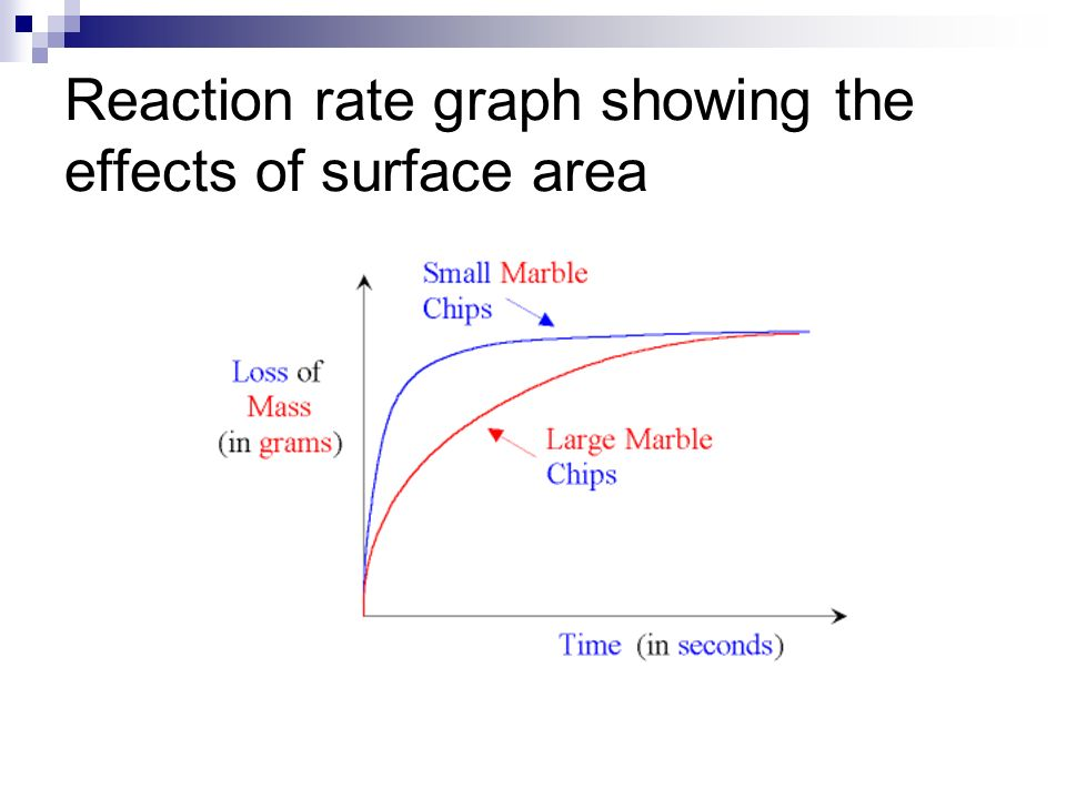 Reaction rate graph showing the effects of surface area