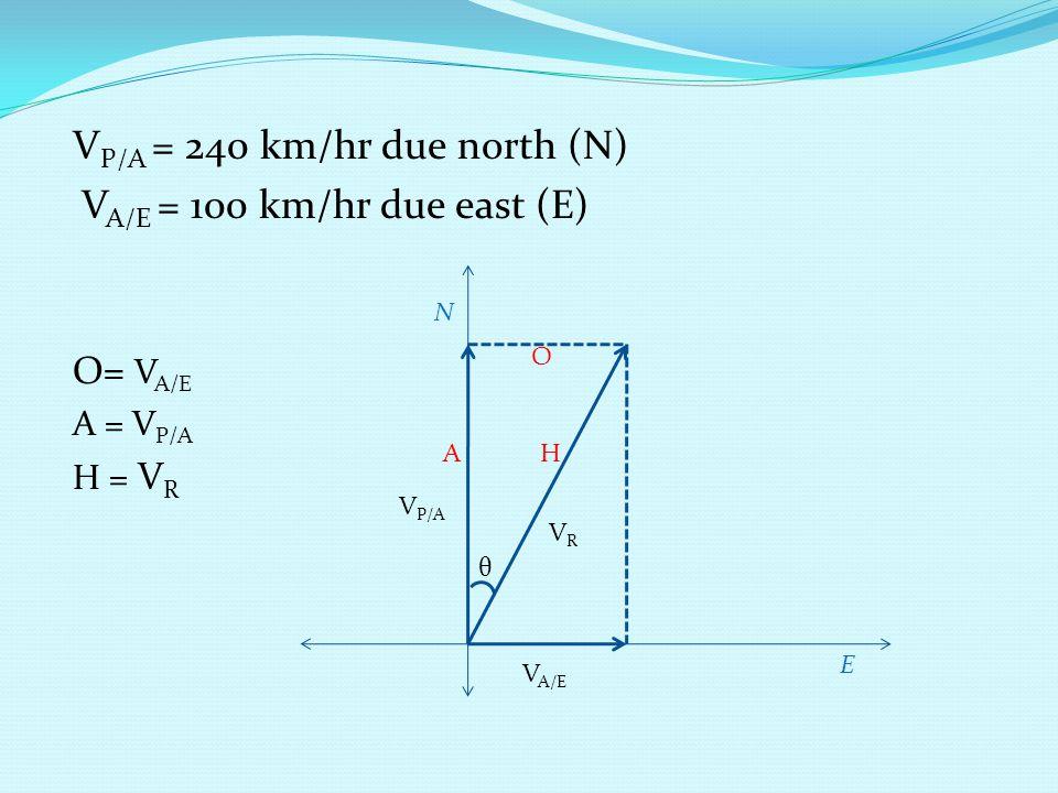 VP/A = 240 km/hr due north (N) VA/E = 100 km/hr due east (E)