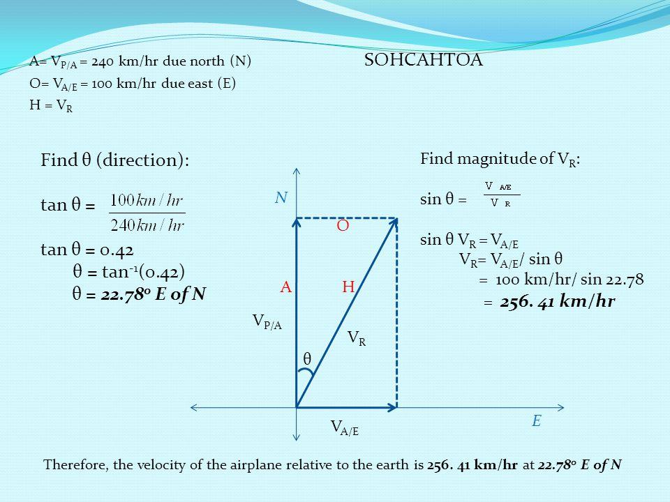 Find θ (direction): tan θ = tan θ = 0.42 θ = tan-1(0.42)