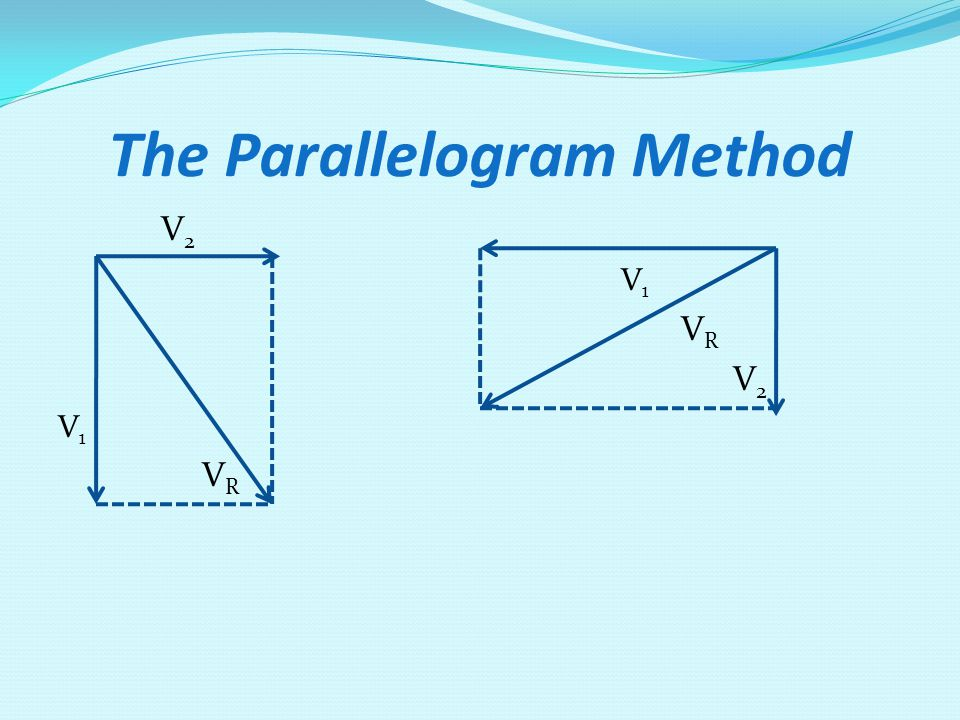 The Parallelogram Method