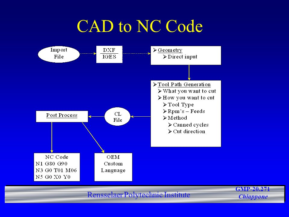 CAD to NC Code