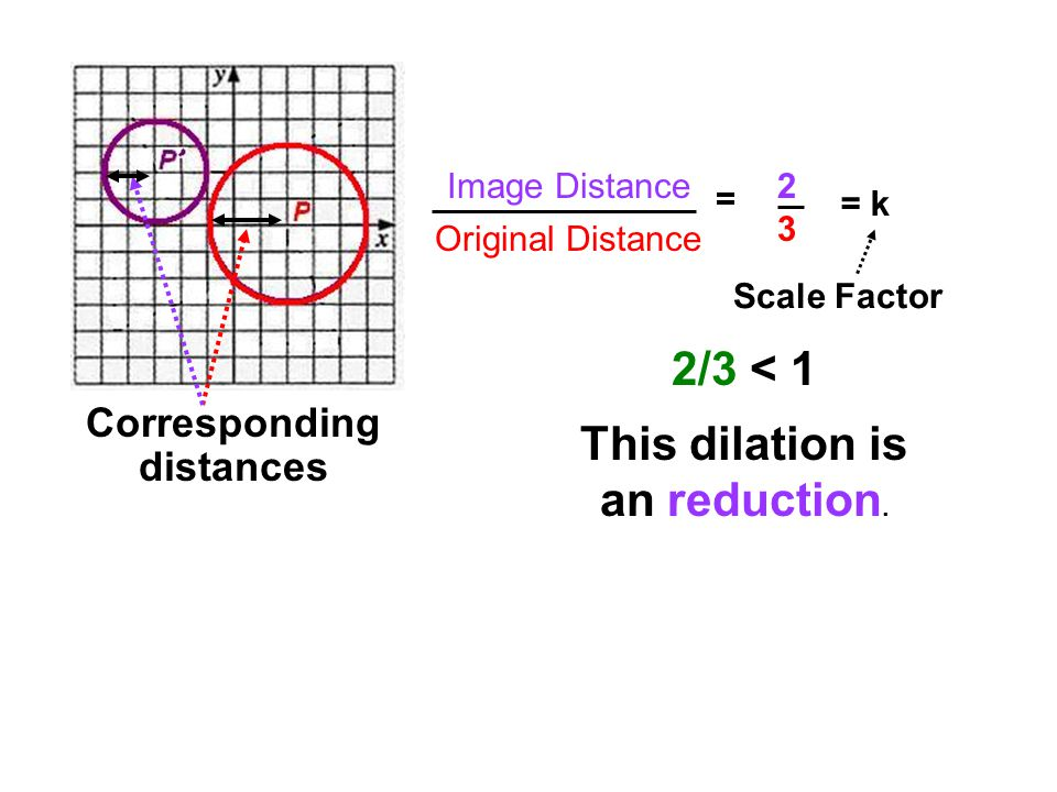 This dilation is an reduction. Corresponding distances