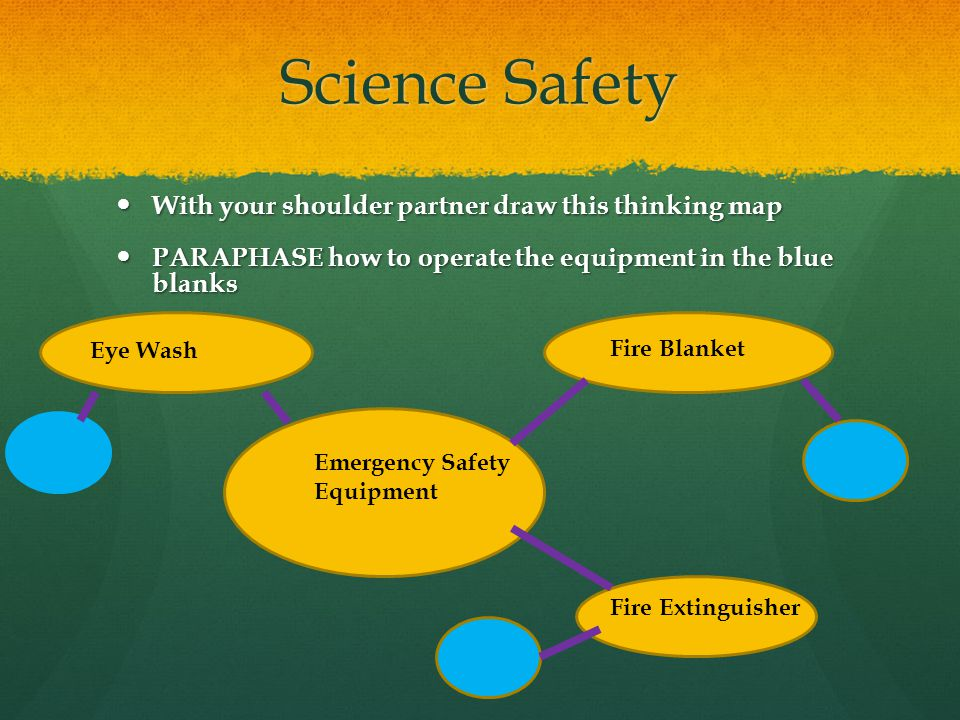 Science Safety With your shoulder partner draw this thinking map