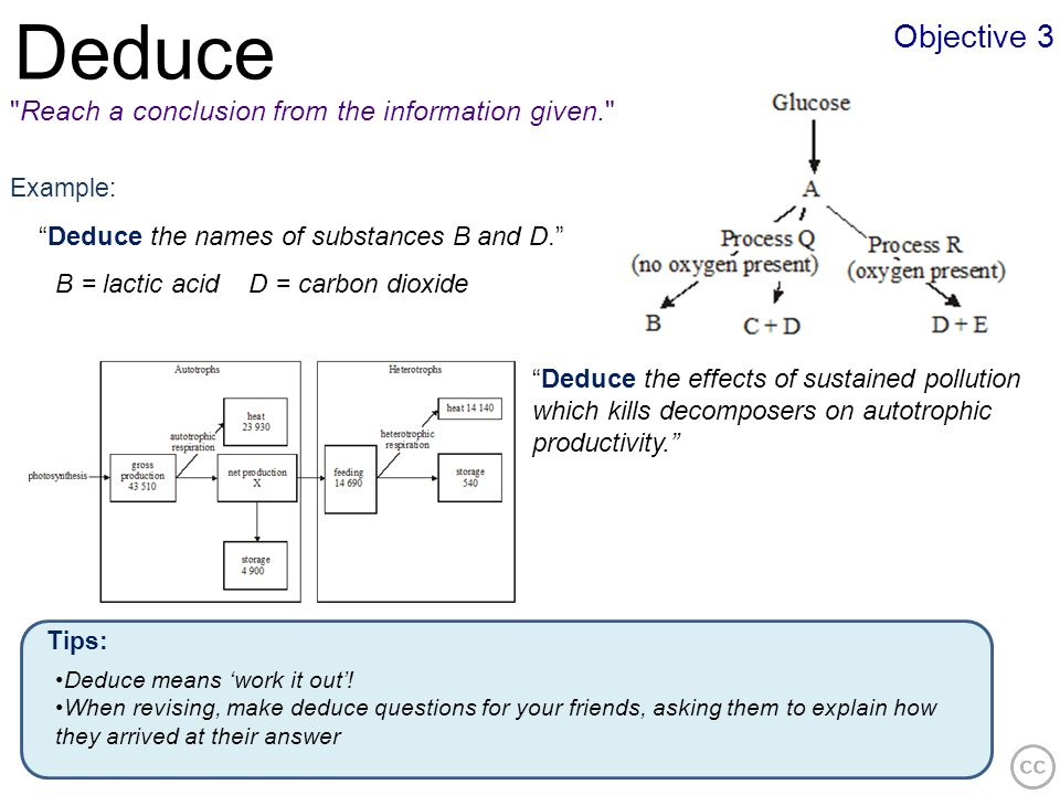Deduce Objective 3 Reach a conclusion from the information given.
