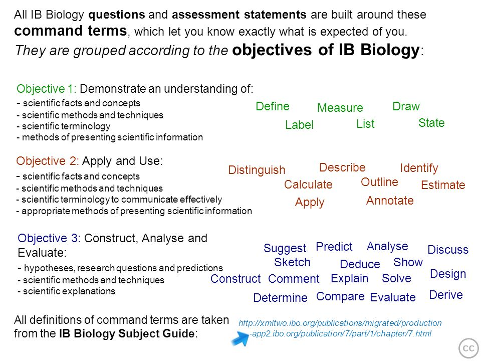 They are grouped according to the objectives of IB Biology: