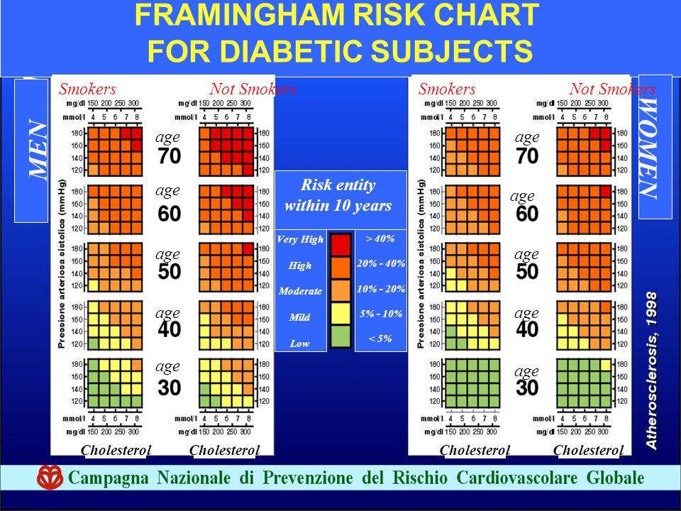FRAMINGHAM RISK CHART FOR DIABETIC SUBJECTS