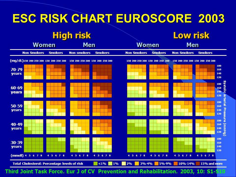 ESC RISK CHART EUROSCORE 2003