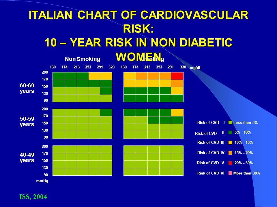 ITALIAN CHART OF CARDIOVASCULAR RISK: 10 – YEAR RISK IN NON DIABETIC WOMEN