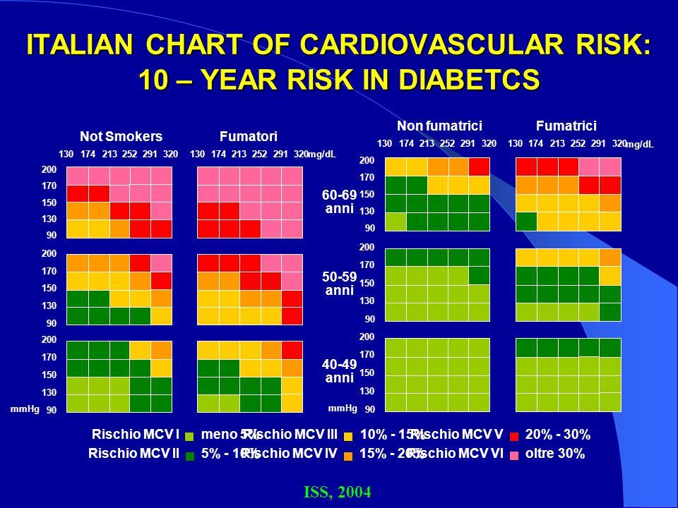 ITALIAN CHART OF CARDIOVASCULAR RISK: 10 – YEAR RISK IN DIABETCS