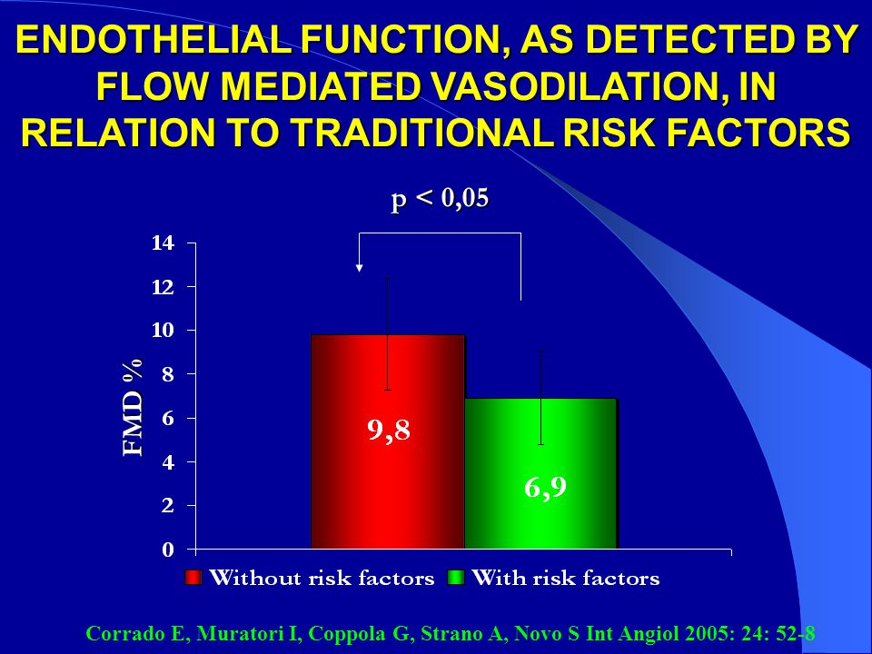 ENDOTHELIAL FUNCTION, AS DETECTED BY FLOW MEDIATED VASODILATION, IN RELATION TO TRADITIONAL RISK FACTORS