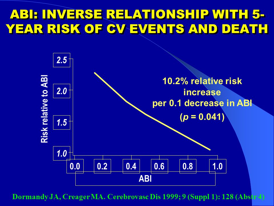 ABI: INVERSE RELATIONSHIP WITH 5-YEAR RISK OF CV EVENTS AND DEATH