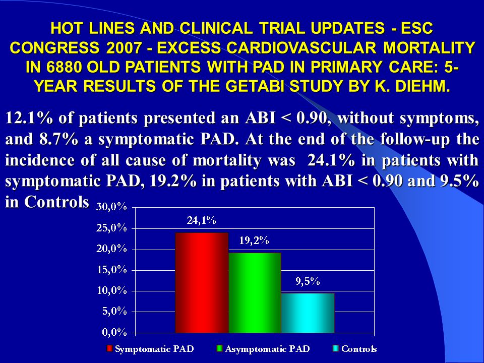HOT LINES AND CLINICAL TRIAL UPDATES - ESC CONGRESS 2007 - EXCESS CARDIOVASCULAR MORTALITY IN 6880 OLD PATIENTS WITH PAD IN PRIMARY CARE: 5- YEAR RESULTS OF THE GETABI STUDY BY K. DIEHM.