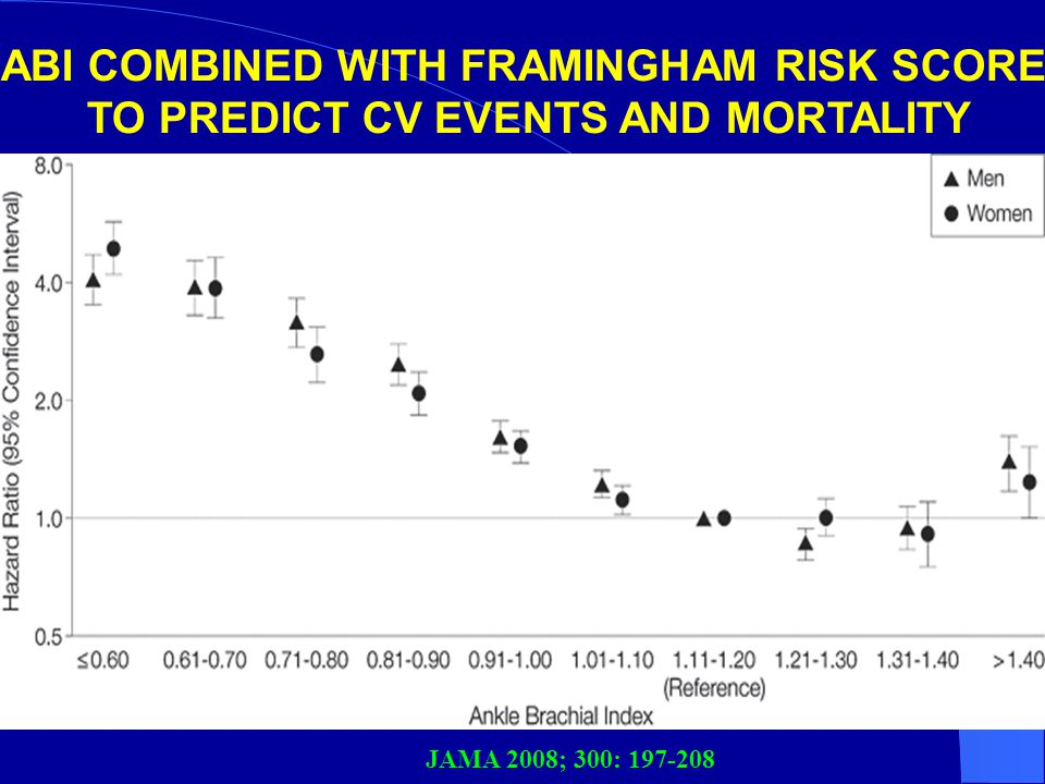 ABI COMBINED WITH FRAMINGHAM RISK SCORE