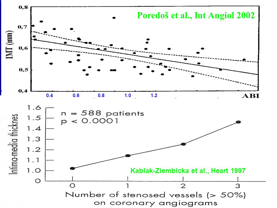 Poredoš et al., Int Angiol 2002