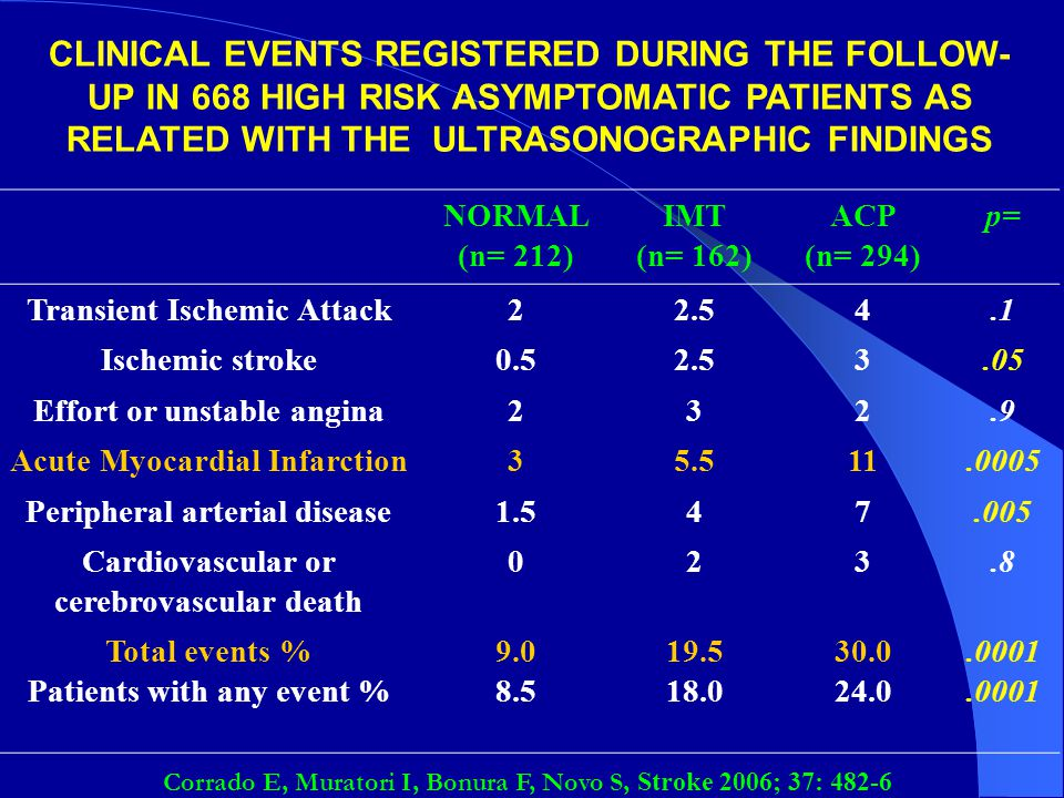 CLINICAL EVENTS REGISTERED DURING THE FOLLOW-UP IN 668 HIGH RISK ASYMPTOMATIC PATIENTS AS RELATED WITH THE ULTRASONOGRAPHIC FINDINGS