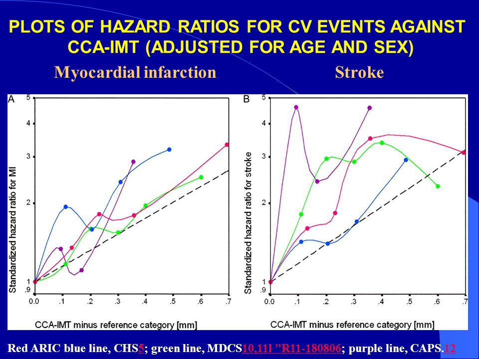PLOTS OF HAZARD RATIOS FOR CV EVENTS AGAINST