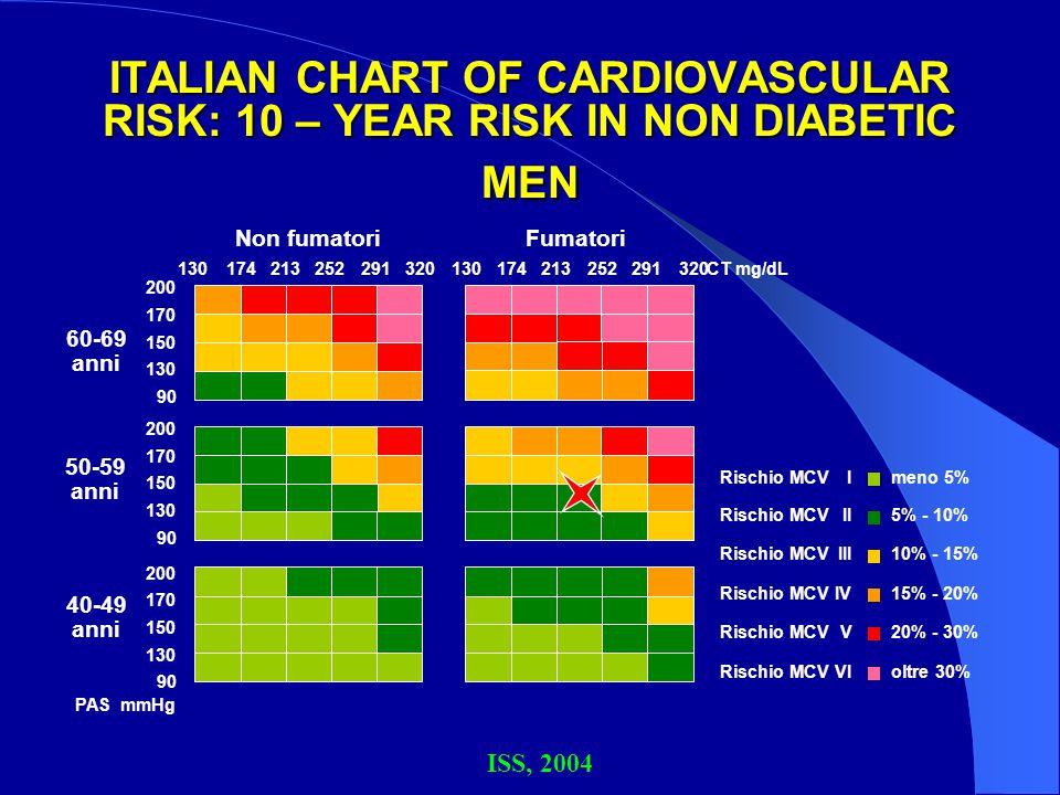 ITALIAN CHART OF CARDIOVASCULAR RISK: 10 – YEAR RISK IN NON DIABETIC MEN