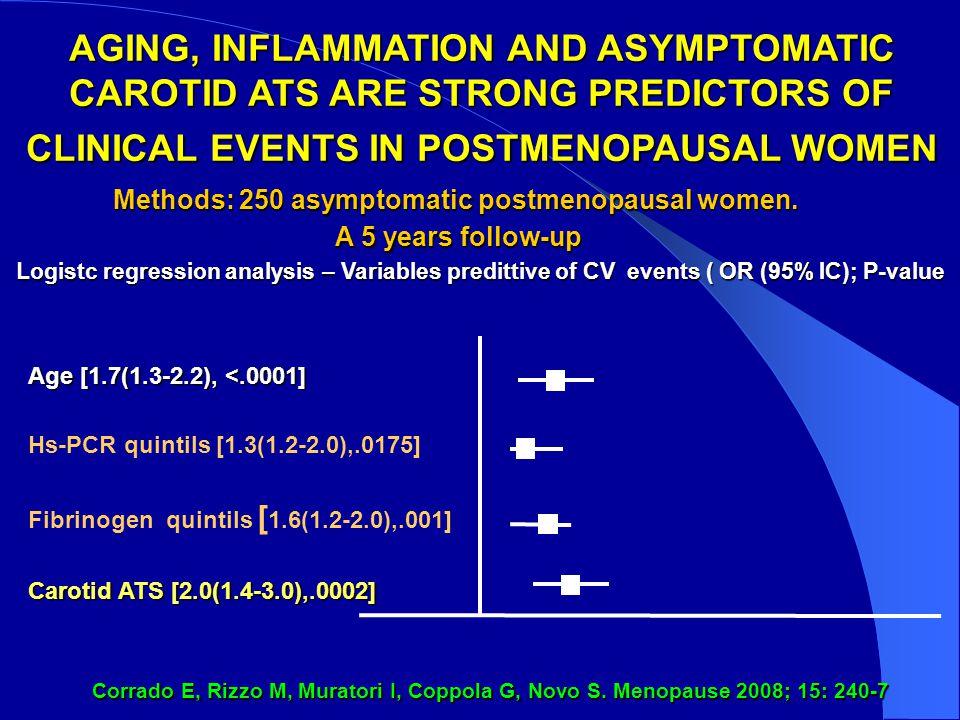 Methods: 250 asymptomatic postmenopausal women.