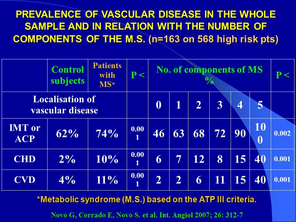 *Metabolic syndrome (M.S.) based on the ATP III criteria.