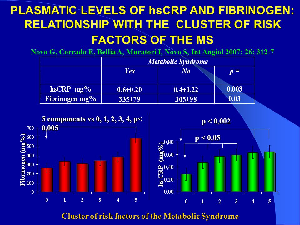 Cluster of risk factors of the Metabolic Syndrome