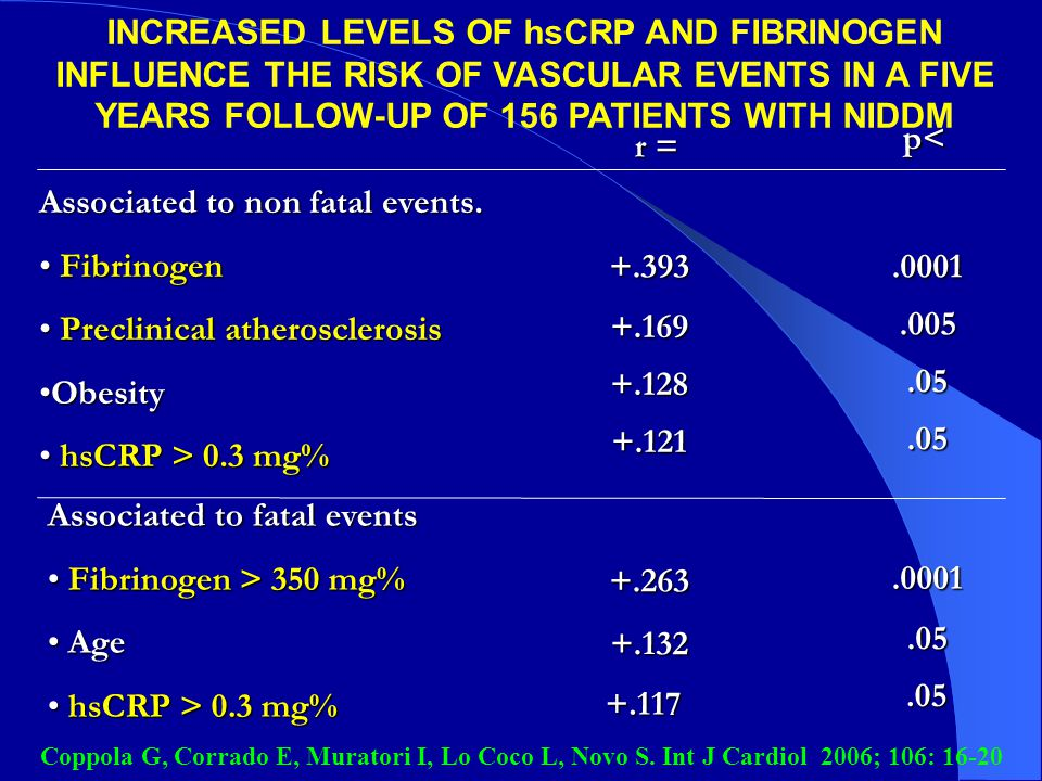 Associated to non fatal events. Fibrinogen Preclinical atherosclerosis