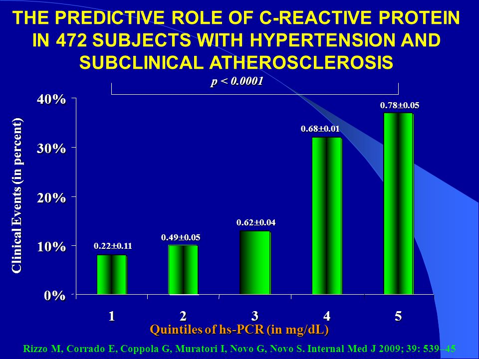 Clinical Events (in percent) Quintiles of hs-PCR (in mg/dL)