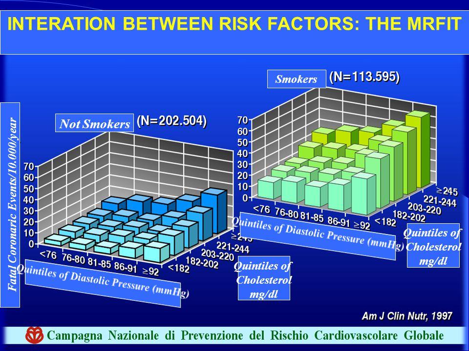 INTERATION BETWEEN RISK FACTORS: THE MRFIT