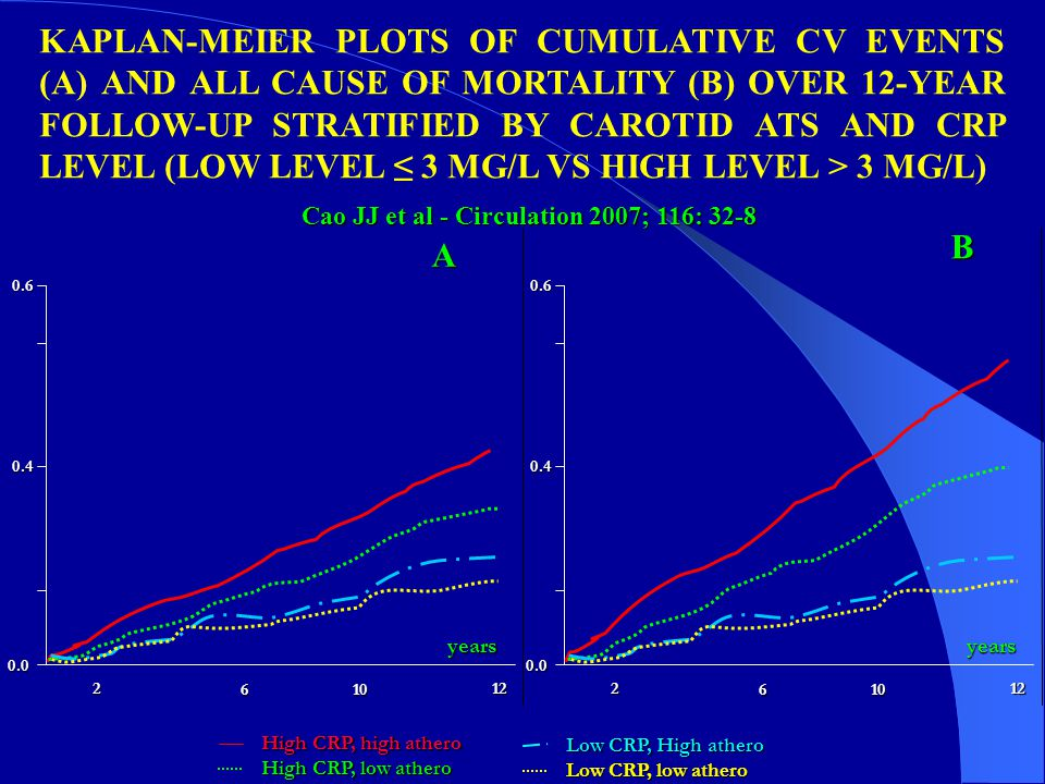 KAPLAN-MEIER PLOTS OF CUMULATIVE CV EVENTS (A) AND ALL CAUSE OF MORTALITY (B) OVER 12-YEAR FOLLOW-UP STRATIFIED BY CAROTID ATS AND CRP LEVEL (LOW LEVEL ≤ 3 MG/L VS HIGH LEVEL > 3 MG/L)