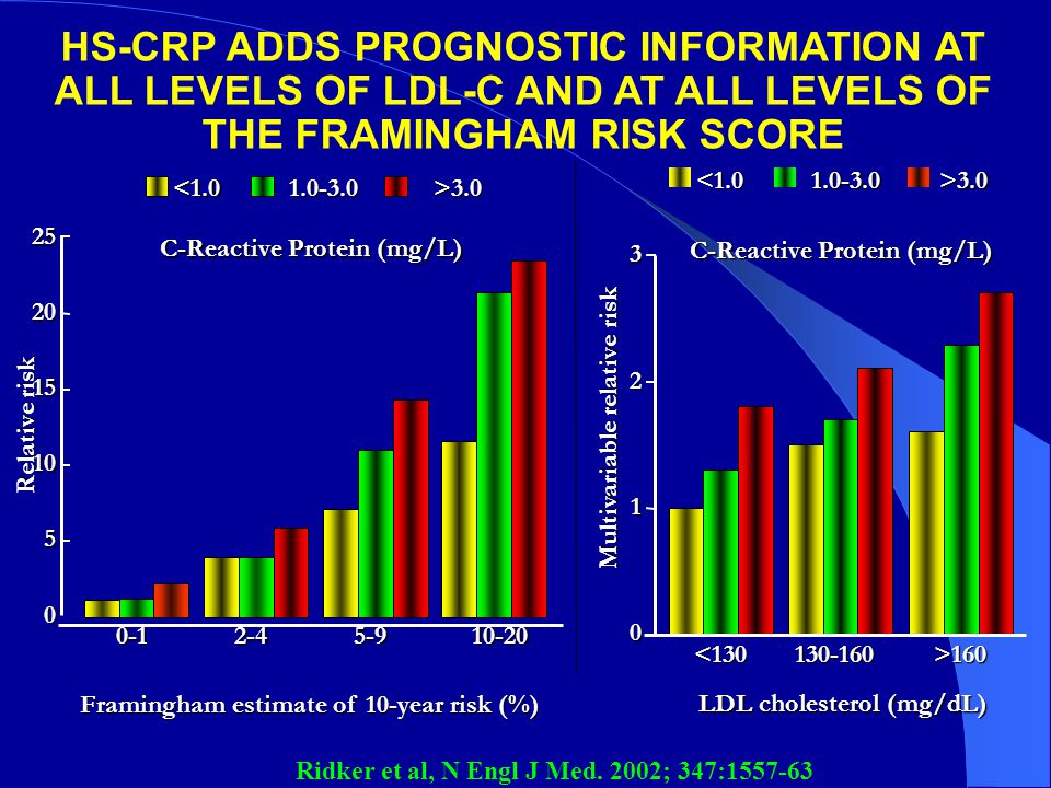 HS-CRP ADDS PROGNOSTIC INFORMATION AT ALL LEVELS OF LDL-C AND AT ALL LEVELS OF THE FRAMINGHAM RISK SCORE