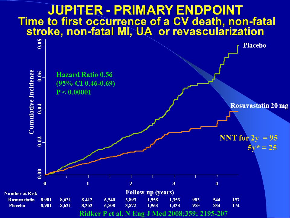 JUPITER - PRIMARY ENDPOINT Time to first occurrence of a CV death, non-fatal stroke, non-fatal MI, UA or revascularization