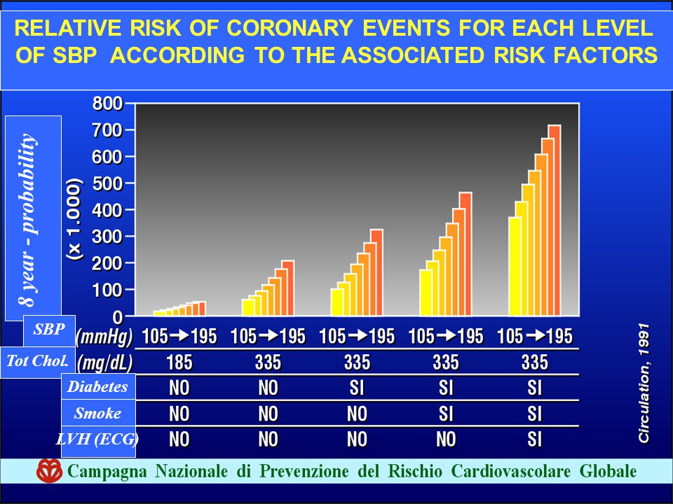 RELATIVE RISK OF CORONARY EVENTS FOR EACH LEVEL