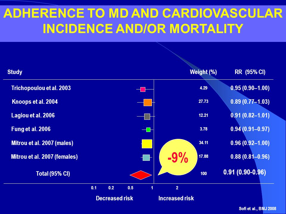 ADHERENCE TO MD AND CARDIOVASCULAR INCIDENCE AND/OR MORTALITY