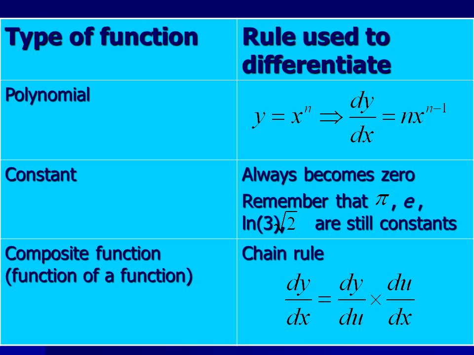 Rule used to differentiate