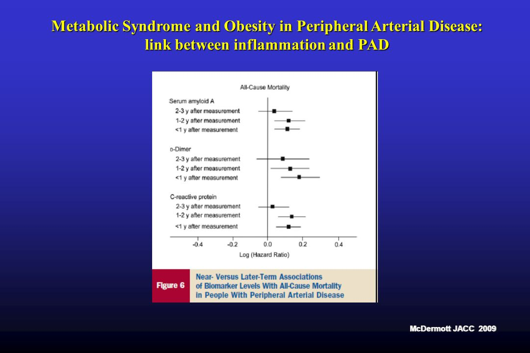 Metabolic Syndrome and Obesity in Peripheral Arterial Disease: link between inflammation and PAD