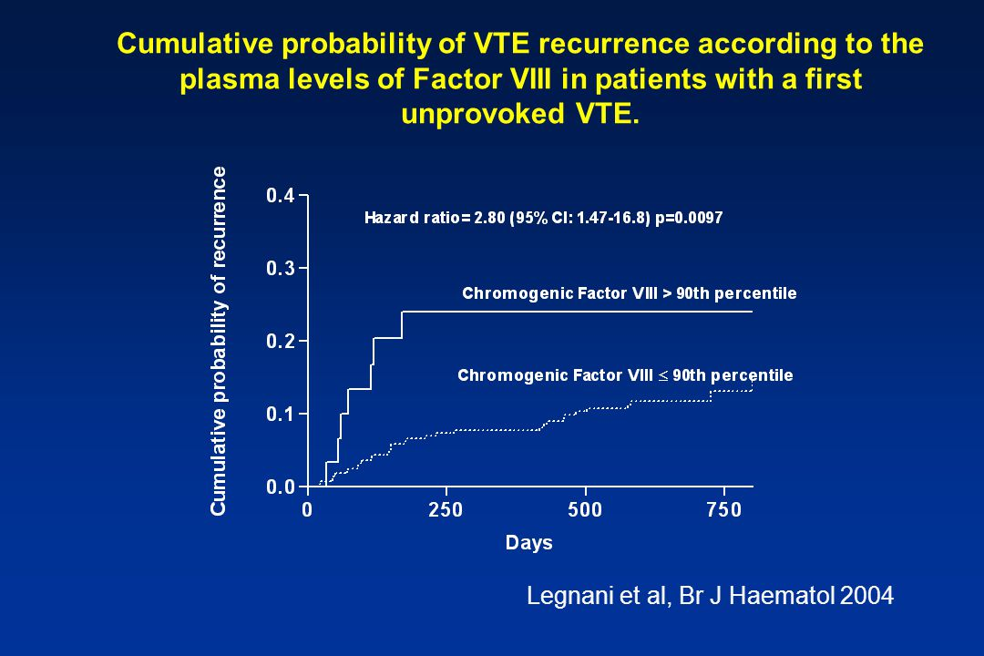 Cumulative probability of VTE recurrence according to the plasma levels of Factor VIII in patients with a first unprovoked VTE.