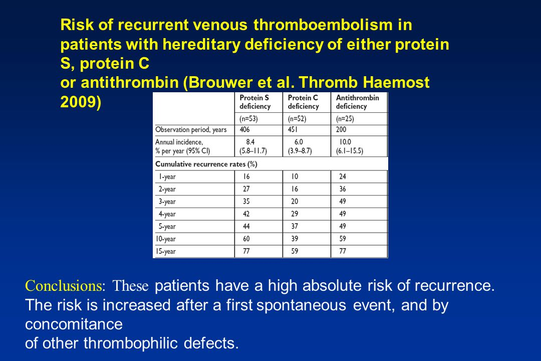 Risk of recurrent venous thromboembolism in patients with hereditary deficiency of either protein S, protein C
