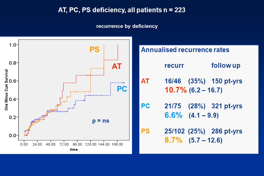 PS AT PC AT, PC, PS deficiency, all patients n = 223