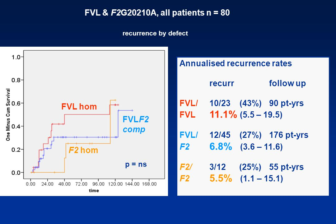 FVL & F2G20210A, all patients n = 80