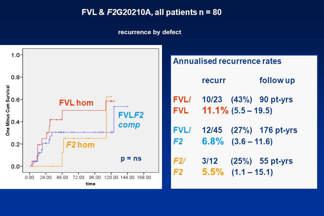 FVL & F2G20210A, all patients n = 80