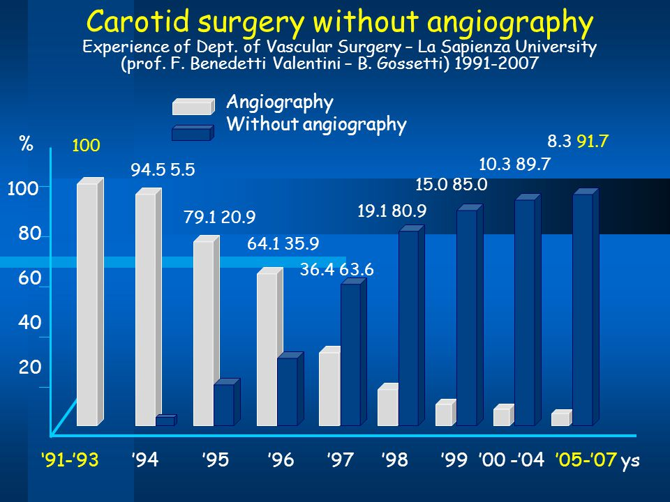 Carotid surgery without angiography